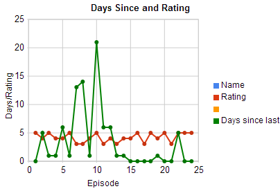My days since watching, and ratings. Mostly 5 star ratings.